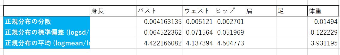 計算 平均 スリー サイズ 身長とスリーサイズから体重推測